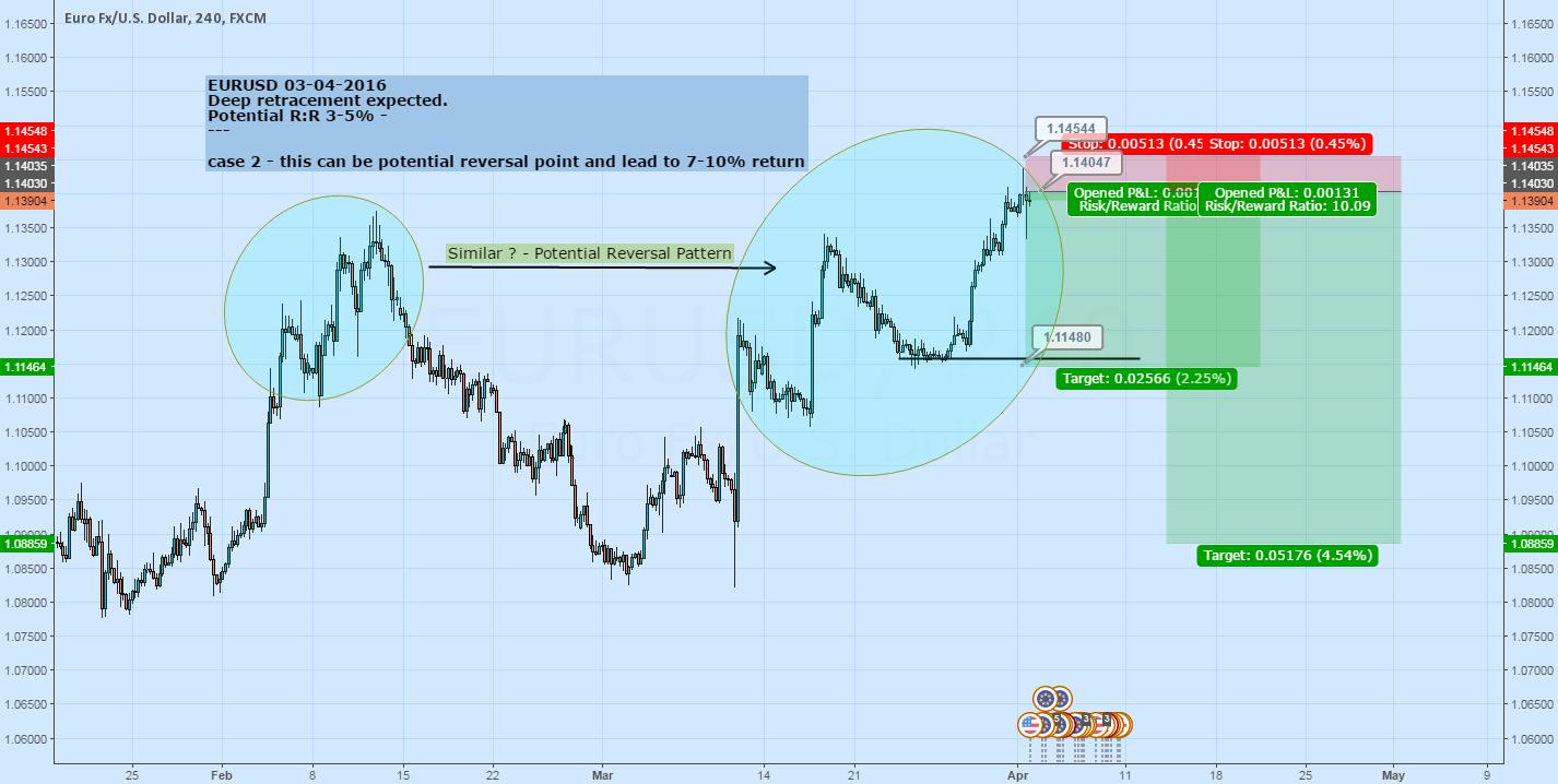 Potential Reversal Pattern - Short
