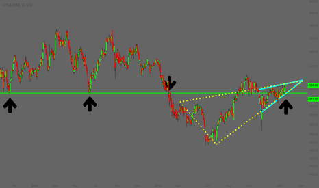 CIPLA: Cipla - Important Support + Double Wedge