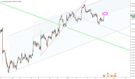 USDCAD: USCAD broke out of channel into resistance