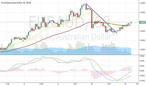 EURAUD: EURAUD MA about to intersect