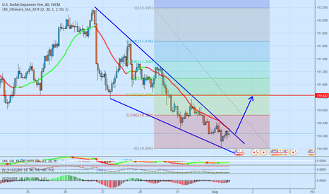 USDJPY: UJ possible long trade