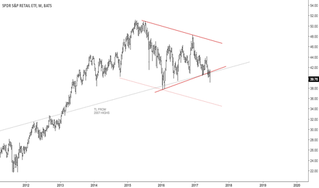 XRT: Retailers breaking down two year old triangle