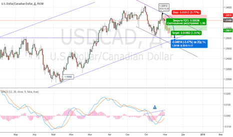 USDCAD: USD/CAD short - term Sell. Target : 1.2950