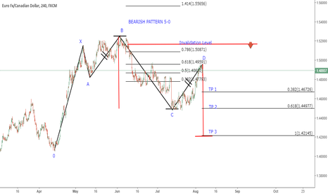 EURCAD: EURCAD H4 BEARISH  PATTERN 5-0