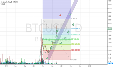 BTCUSD: Bitcoins. The currency of the Future.