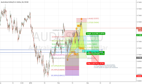AUDUSD: AUD/USD POTENTIAL BULLISH CYPHER