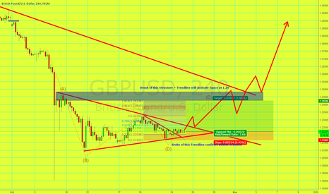 GBPUSD: Long GBP/USD Expecting Break of Triangle to retest Structure