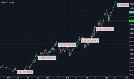 VOLTAS: Summer Stock : VOLTAS (Just an observation)