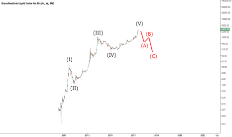 """BLX: Bitcoin Bubble: """"Different This Time?"""""""