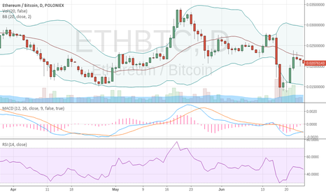 ETHBTC: BUY high and sell lower