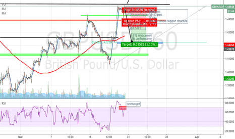 GBPUSD: GBP/USD wait for confirmation