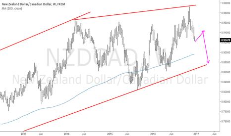 NZDCAD: NZDCAD: Let us overhaul the sell possibilities