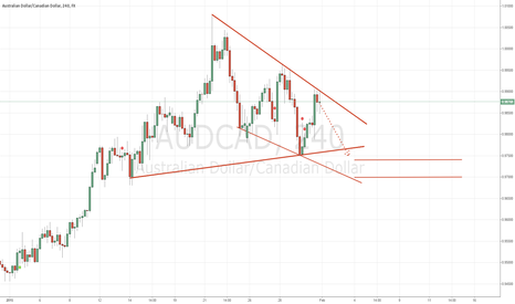 AUDCAD: low risk opportunity