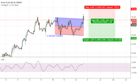 BCOUSD: BRENT OIL