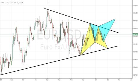 EURUSD: Eurusd Daily Chart