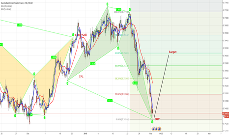 """AUDCHF: Formation Complet """"BUY"""""""