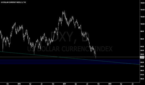DXY: USD 90 support : Easy trade