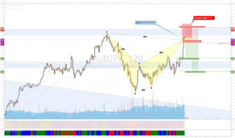 AUDJPY: Bearish Bat Pattern Opportunity @ AUDJPY