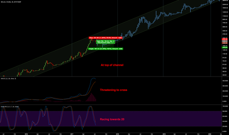 BTCUSD: BTC/USD: Short term bearish, med/long term bullish