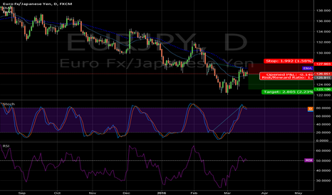 EURJPY: hidden divergance stock