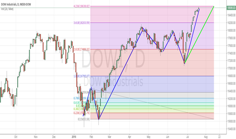 DJI: Dow index will pull back