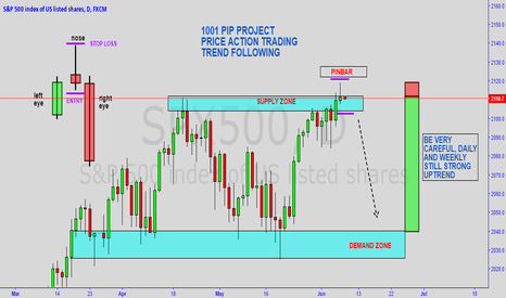 SPX500: PRICE ACTION / TREND FOLLOWING VOLUME #4