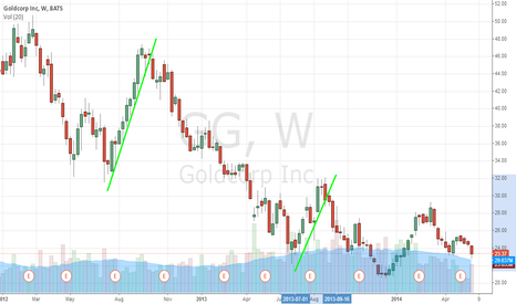 GG: A Golden Time To Buy Goldcorp Inc. (USA) (NYSE:GG)