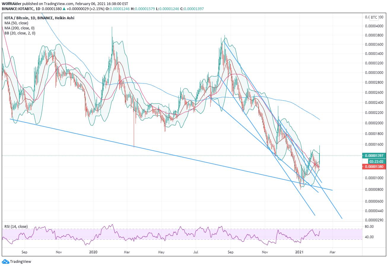 btc markets ripple etichetă de destinație bitcoin fair trade