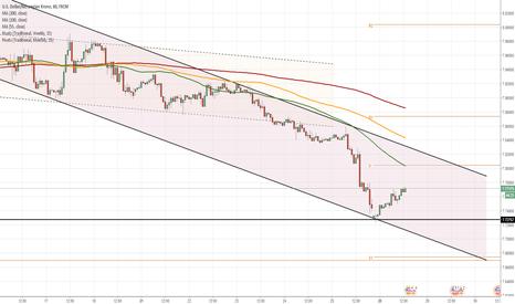 USDNOK: USD/NOK 1H Chart: Channel Down