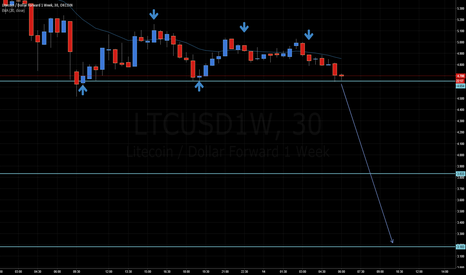 LTCUSD1W: C'mon LTC, let's break down.