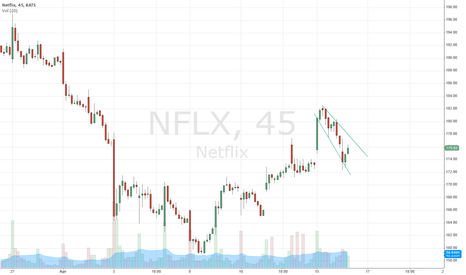 NFLX: NFLX Cup and Handle