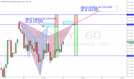 GBPJPY: Trade 07-Short Gartley