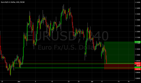 EURUSD: EURUSD Demand Zone