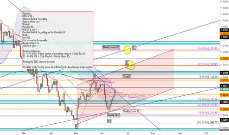 USDCAD: USDCAD Short possibility