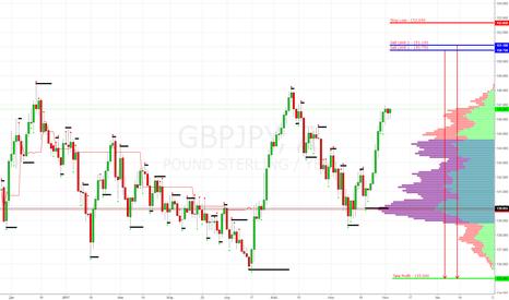 GBPJPY: GBP/JPY Sell Limit 150.750 - Продажа от следующего уровня