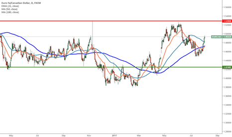 EURCAD: EURCAD - Levels to watch