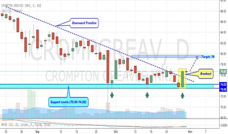CROMPGREAV: Crompton Greaves - Big Trend Line Breakout