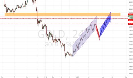GOLD: Gold - AUXUSD