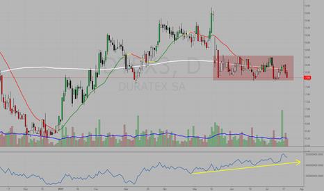 DTEX3: #DTEX3 Gigantesca divergência altista no OBV