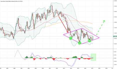AUDNZD: Monthly diamond !