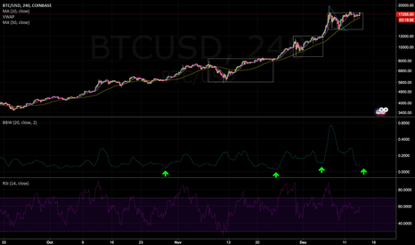 BTCUSD: Bitcoin, probably ready to go again.