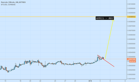 PPCBTC: TODAY INVEST ONLY 100 USD KEEP MAYBE NEW TREND WILL SMILE TO US
