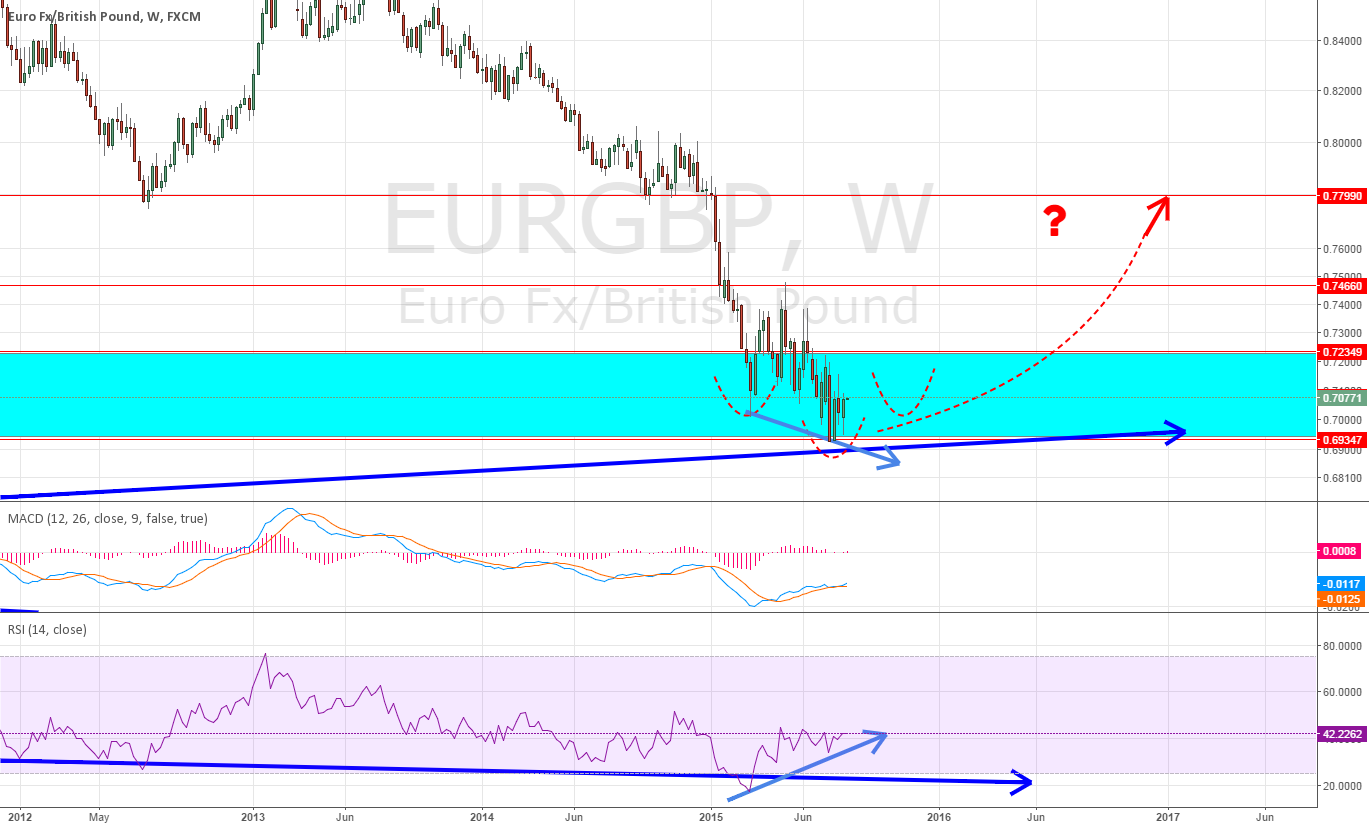 Long for EURGBP weekly ~