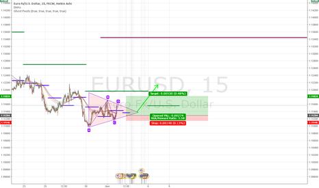 EURUSD: Triangle Formation on EU, Rebound time!