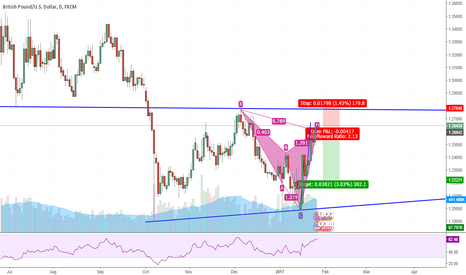 GBPUSD: Chypher's Pattern Setup on Consolidation
