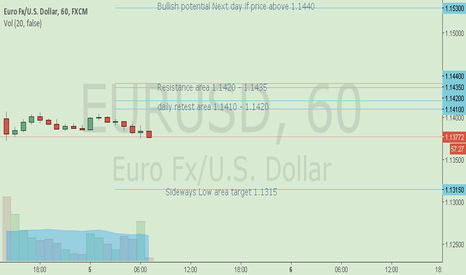 EURUSD: EUR/USD 5 April