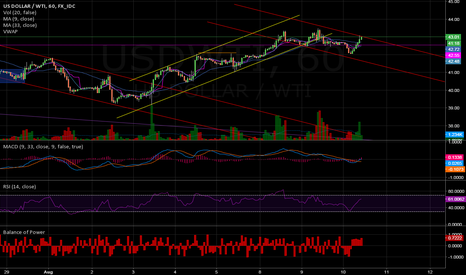USDWTI: Resuming downtrend