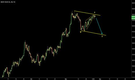UKOIL: Brent Crude (UKOIL). Correction. Weakness ahead.