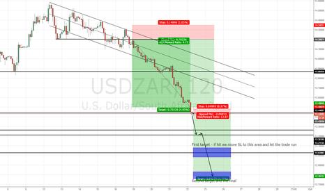 USDZAR: USD/ZAR Shorting the short