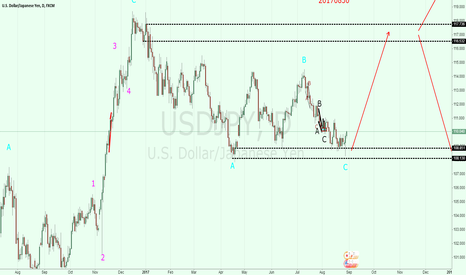 USDJPY: USDJPY: downward trend is over.